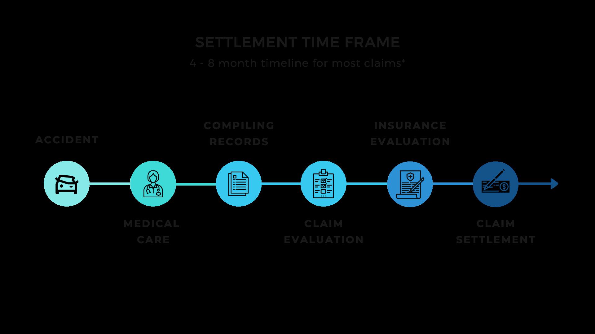settlement time frame graph