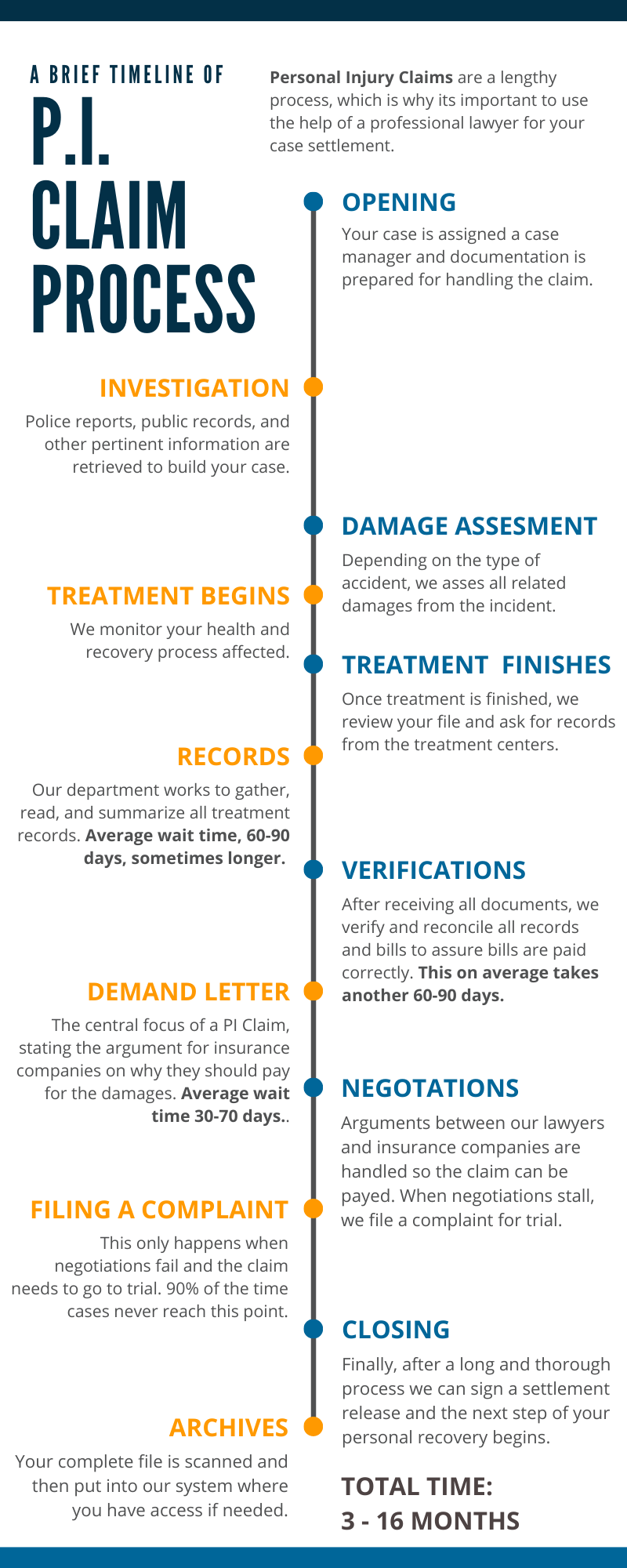 Process-of-personal-injury-claim-infographic